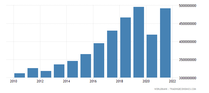 montenegro gdp at market prices linked series current lcu wb data
