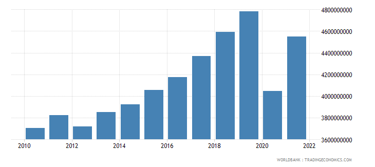 montenegro gdp constant 2000 us dollar wb data