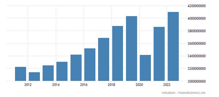 montenegro gdp constant lcu wb data