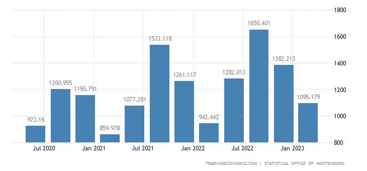 Montenegro GDP Constant Prices