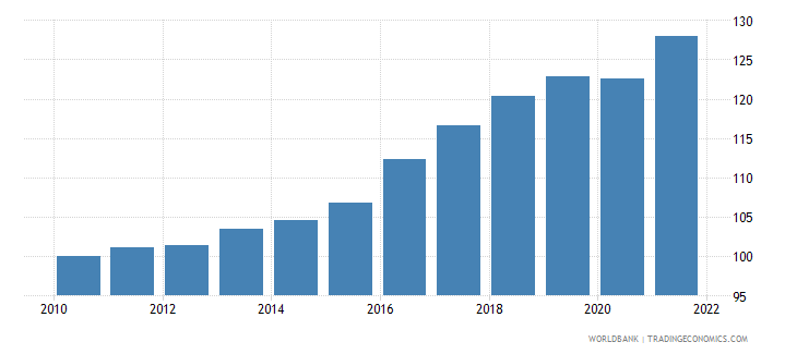 montenegro gdp deflator base year varies by country wb data