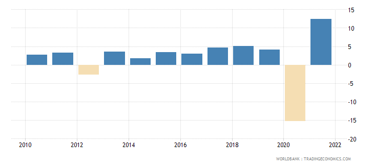 montenegro gdp growth annual percent 2010 wb data