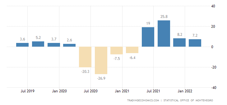 Montenegro GDP Annual Growth Rate