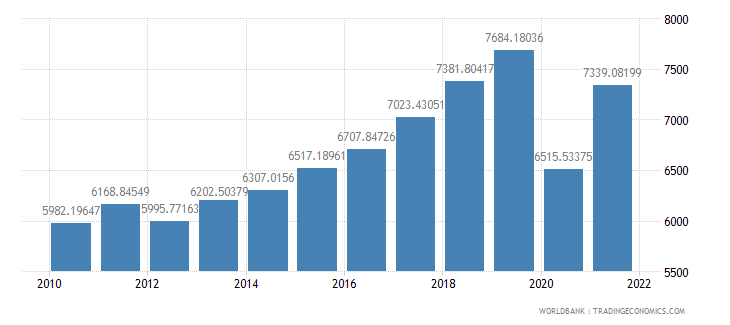 montenegro gdp per capita constant 2000 us dollar wb data