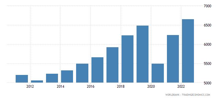 montenegro gdp per capita constant lcu wb data