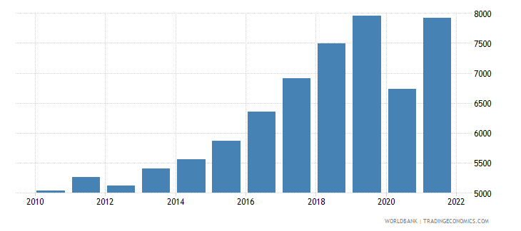 montenegro gdp per capita current lcu wb data