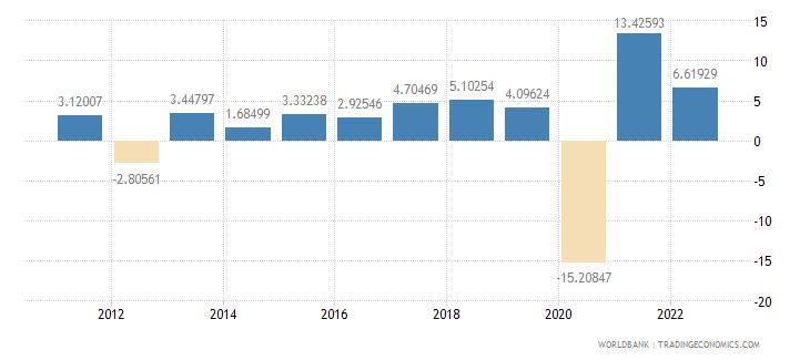 montenegro gdp per capita growth annual percent wb data