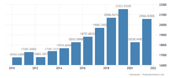montenegro gdp per capita ppp constant 2005 international dollar wb data