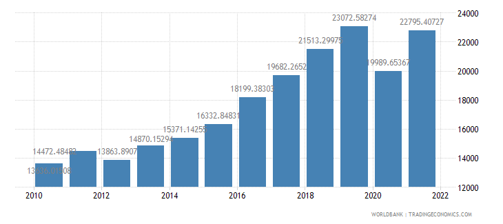 montenegro gdp per capita ppp us dollar wb data