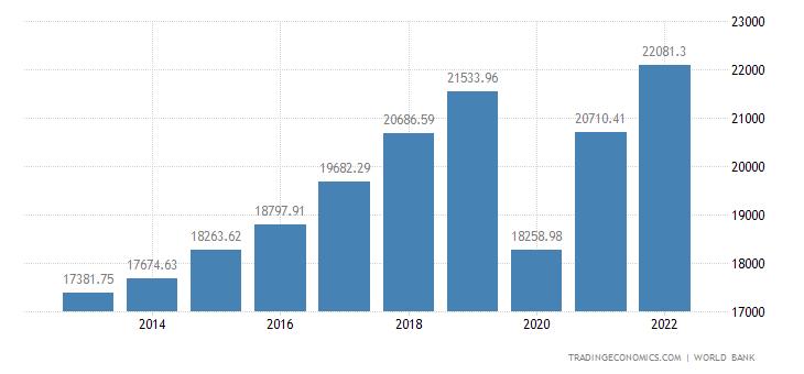 Montenegro GDP per capita PPP