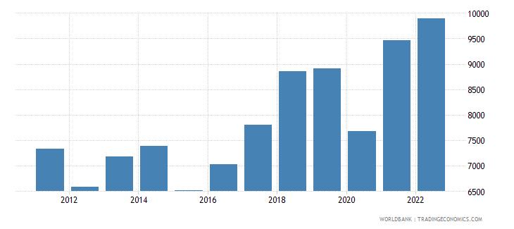 montenegro gdp per capita us dollar wb data