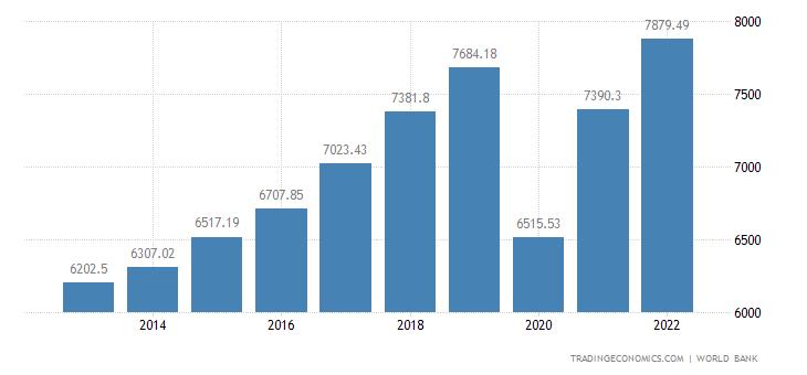 Montenegro GDP per capita