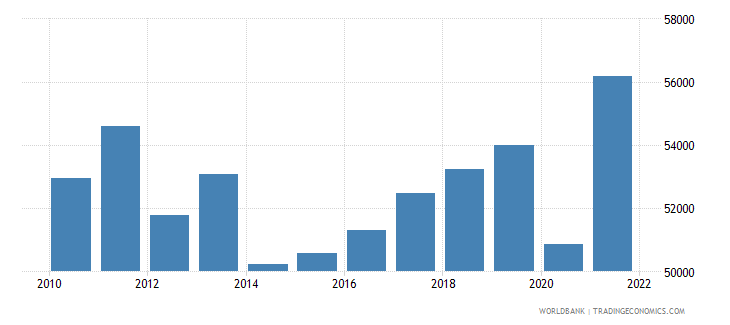 montenegro gdp per person employed constant 1990 ppp $ wb data