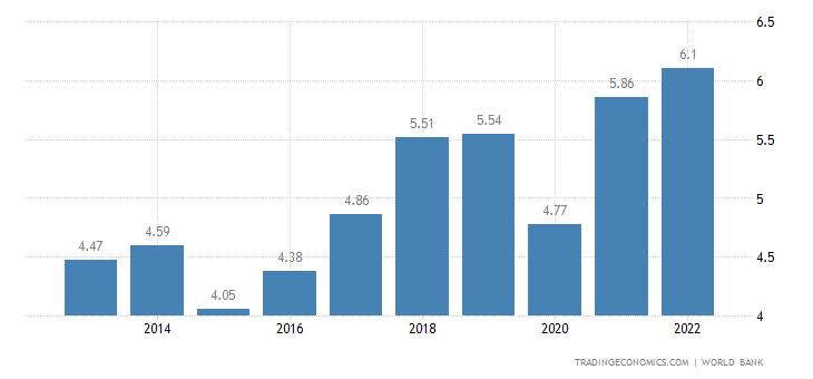 Montenegro GDP