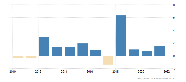 montenegro general government final consumption expenditure annual percent growth wb data