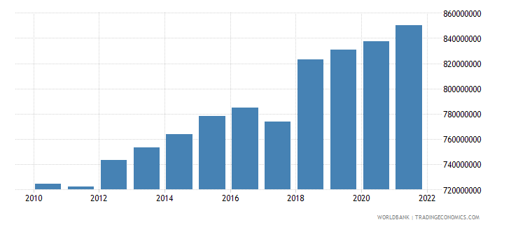 montenegro general government final consumption expenditure constant 2000 us dollar wb data
