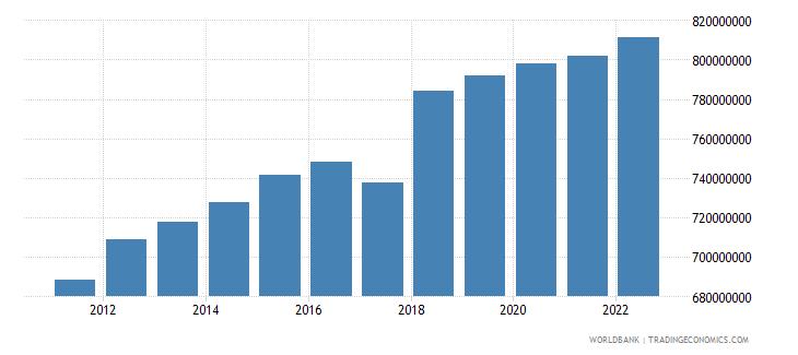 montenegro general government final consumption expenditure constant lcu wb data