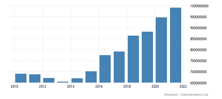 montenegro general government final consumption expenditure current lcu wb data