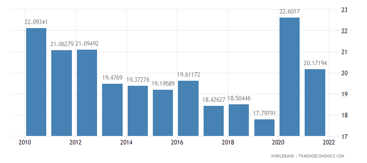 montenegro general government final consumption expenditure percent of gdp wb data