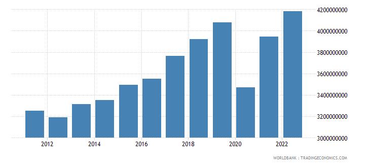montenegro gni constant lcu wb data