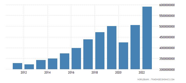montenegro gni current lcu wb data