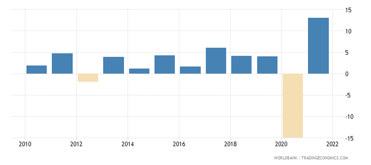 montenegro gni growth annual percent wb data