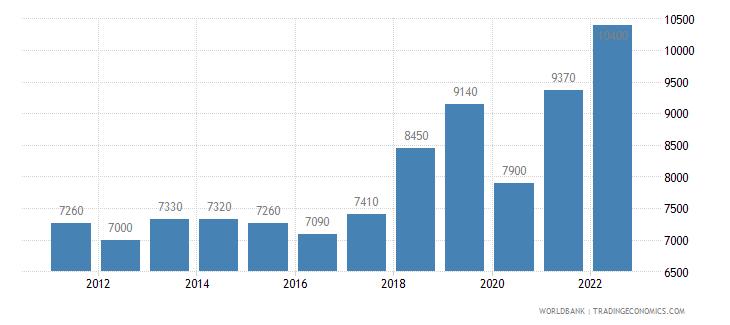 montenegro gni per capita atlas method us dollar wb data