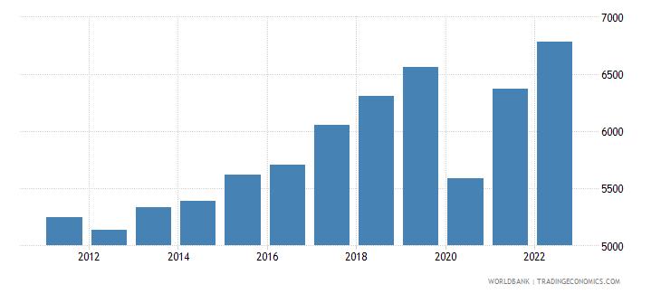 montenegro gni per capita constant lcu wb data