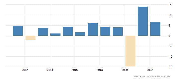 montenegro gni per capita growth annual percent wb data