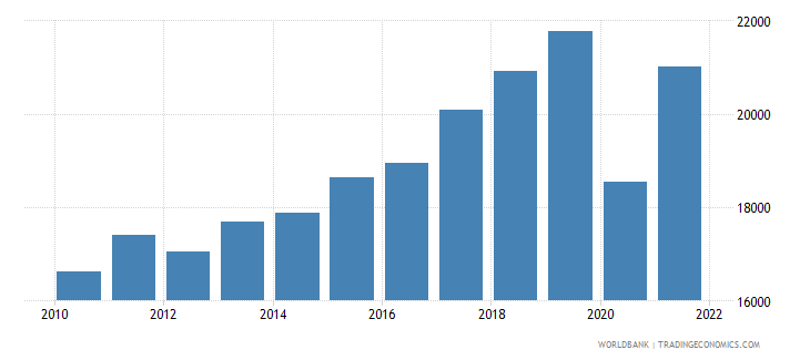 montenegro gni per capita ppp constant 2011 international $ wb data