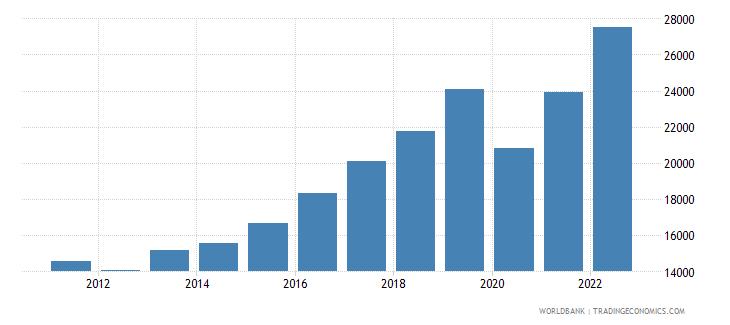 montenegro gni per capita ppp us dollar wb data