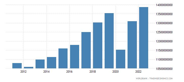 montenegro gni ppp constant 2011 international $ wb data