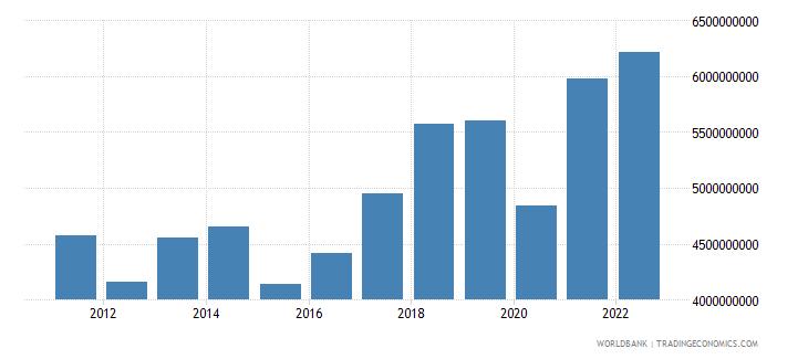 montenegro gni us dollar wb data