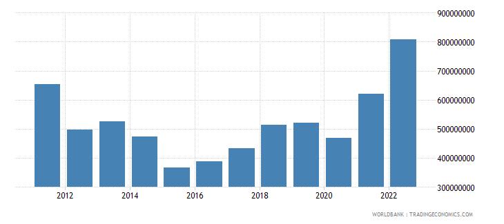 montenegro goods exports bop current us$ wb data