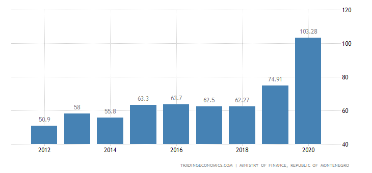 Montenegro Government Debt to GDP