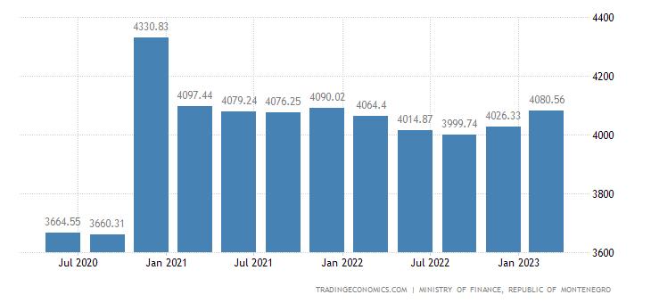 Montenegro Government Debt