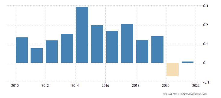 montenegro government effectiveness estimate wb data