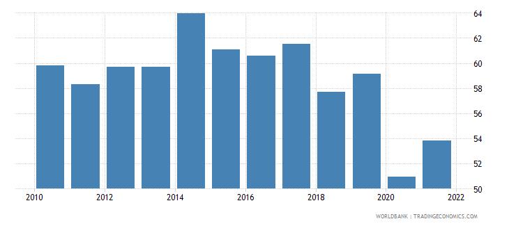 montenegro government effectiveness percentile rank wb data