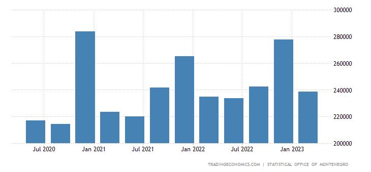 Montenegro Government Spending
