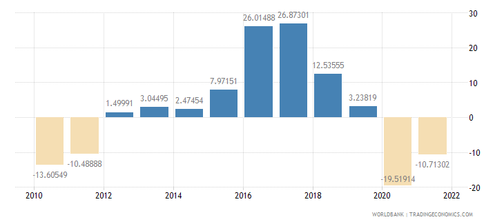 montenegro gross capital formation annual percent growth wb data