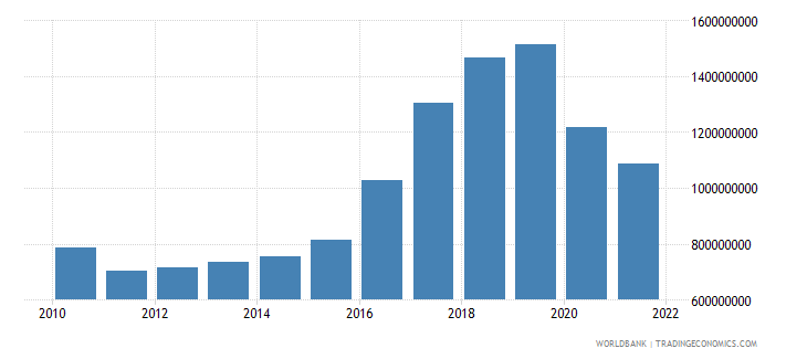 montenegro gross capital formation constant 2000 us dollar wb data