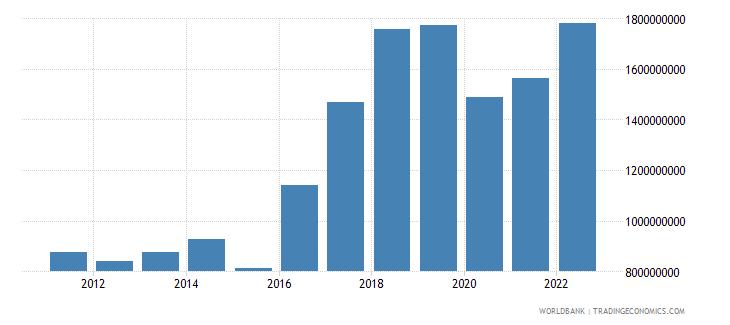 montenegro gross capital formation us dollar wb data