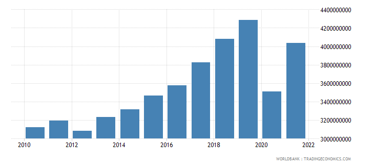 montenegro gross domestic income constant lcu wb data