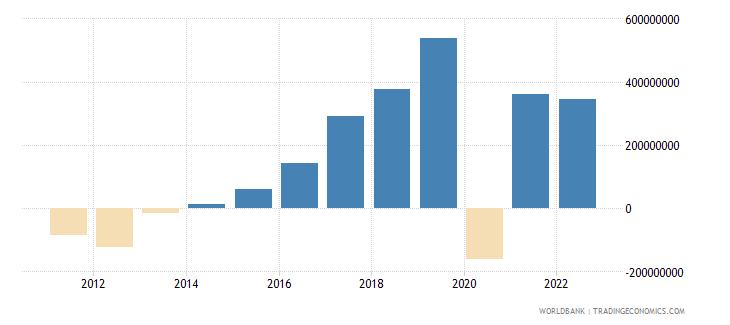 montenegro gross domestic savings current lcu wb data
