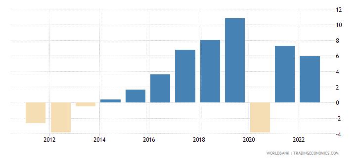 montenegro gross domestic savings percent of gdp wb data