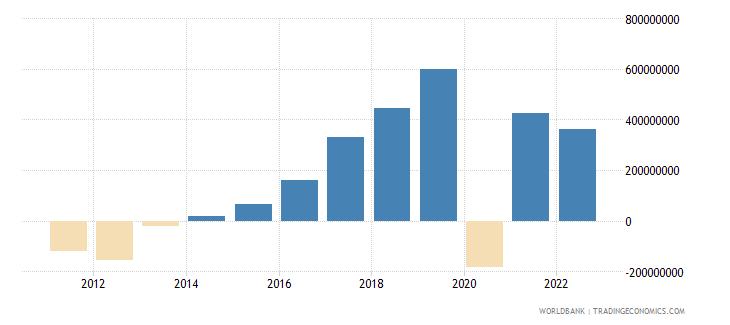 montenegro gross domestic savings us dollar wb data