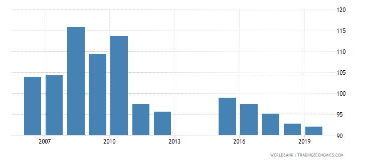 montenegro gross enrolment ratio lower secondary female percent wb data