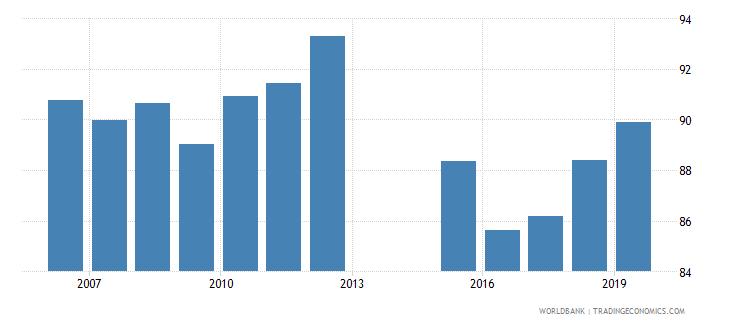 montenegro gross enrolment ratio upper secondary female percent wb data