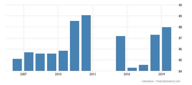 montenegro gross enrolment ratio upper secondary male percent wb data