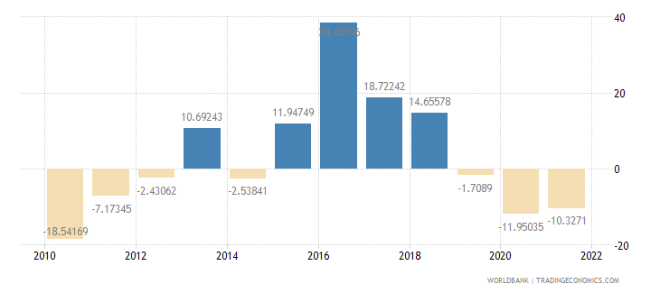 montenegro gross fixed capital formation annual percent growth wb data